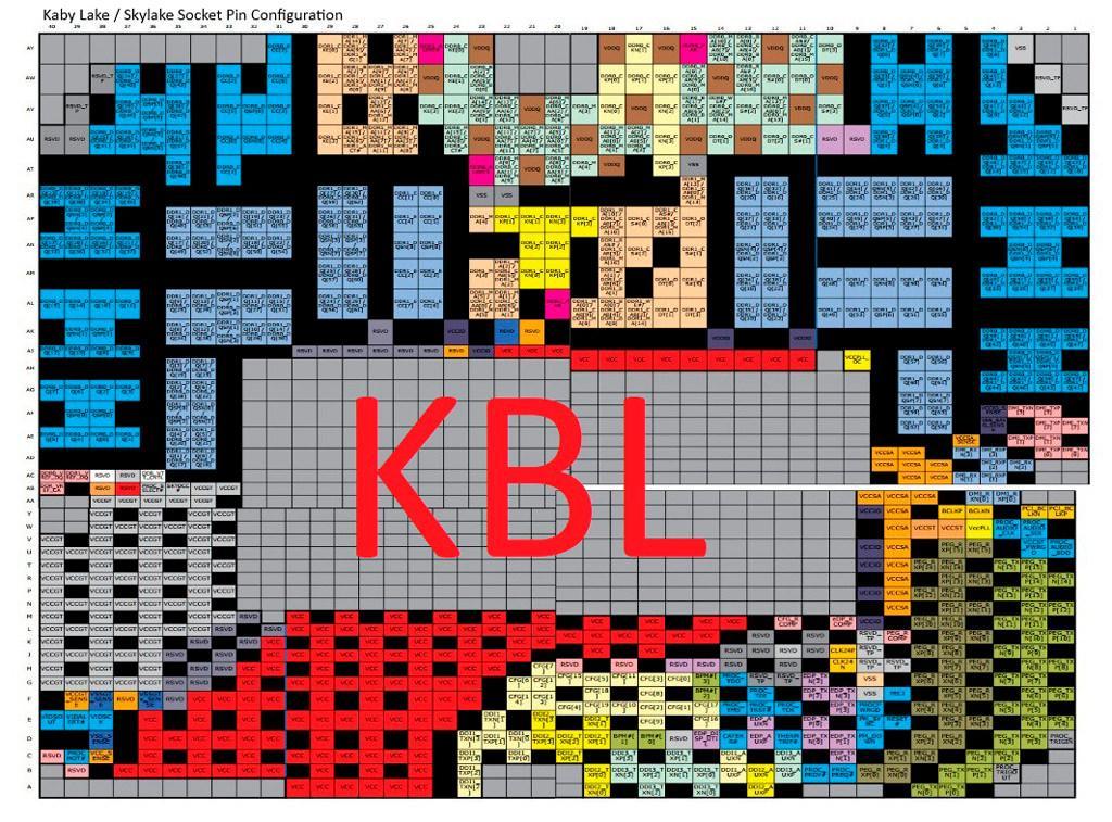 Intel LGA 1151 KBL CFL 2