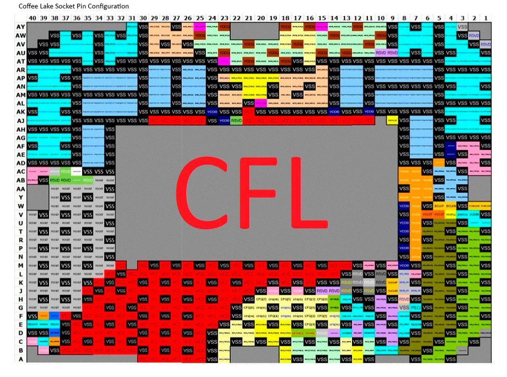 Intel LGA 1151 KBL CFL 3