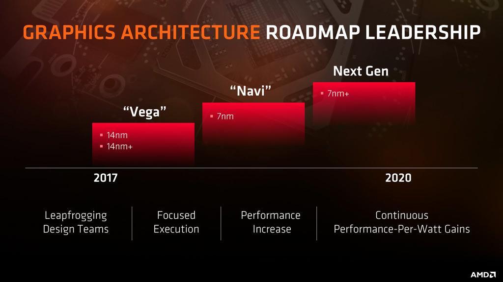 AMD Navi: ждем в 2018