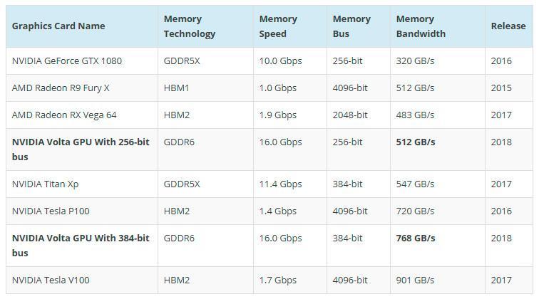 Samsung GDDR6 3