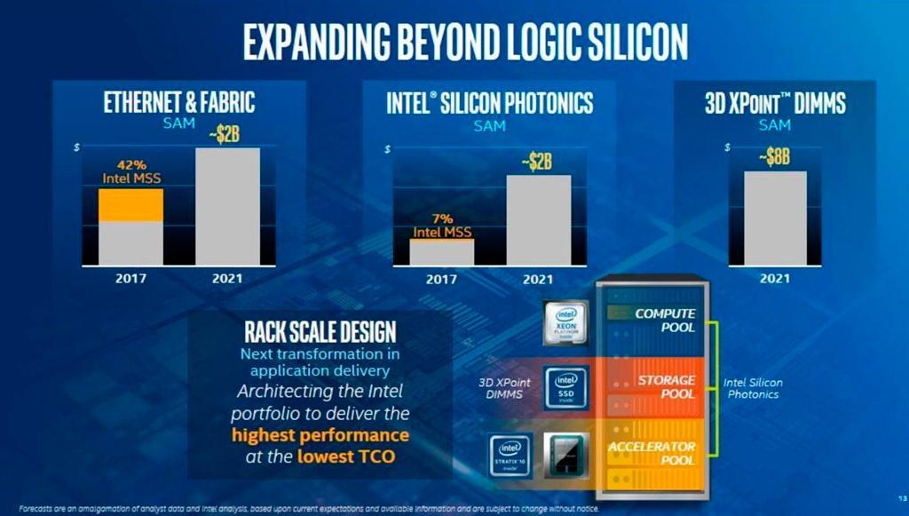 Intel Optane DIMM 2