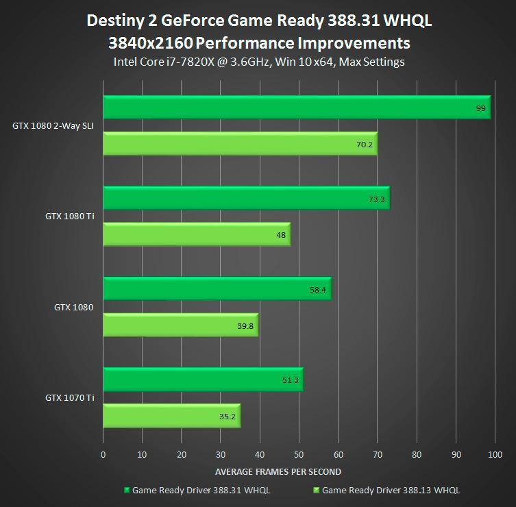 NVIDIA GeForce 388.31 WHQL 3