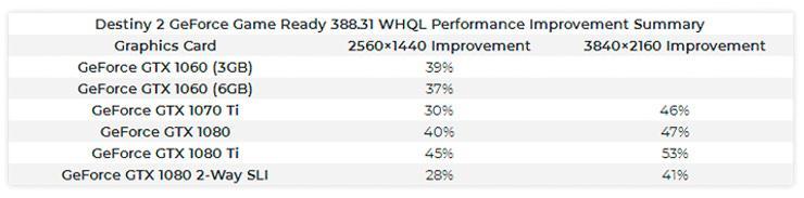 NVIDIA GeForce 388.31 WHQL 4