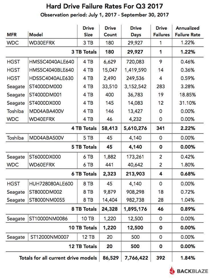 Backblaze HDD Statistic 2017 2