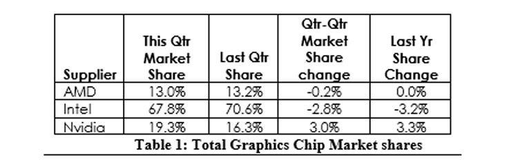 JPR GPU Market Share 2017 3