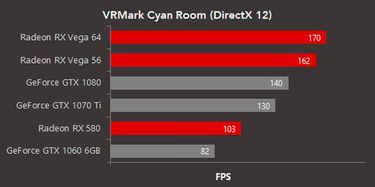 VRMark Cyan Room AMD 2