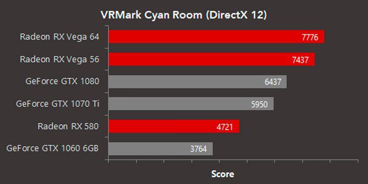 VRMark Cyan Room AMD 3