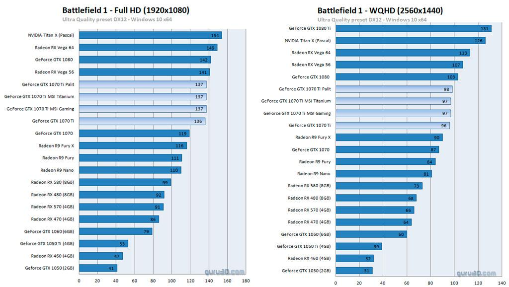 MSI GeForce GTX 1070 Ti review 6
