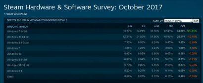 Статистика конфигураций систем Steam за октябрь перечеркивает все данные аналитиков