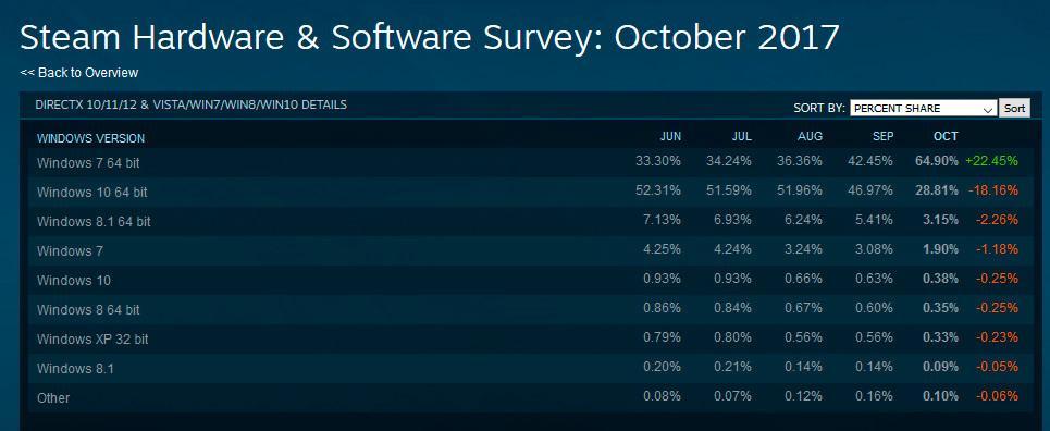 Steam Stats october 1