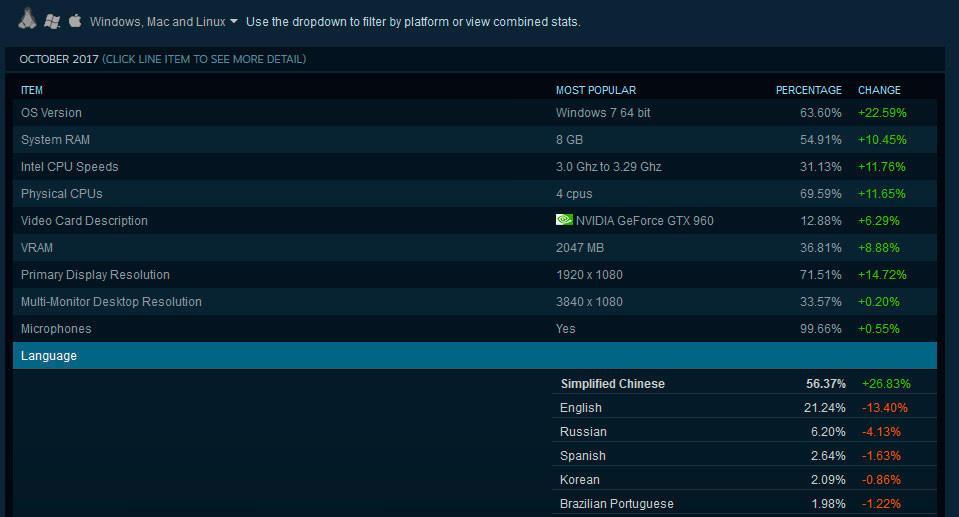 Steam Stats october 2