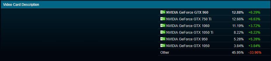 Steam Stats october 4