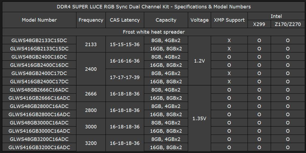 geil superluce rgb sync 24