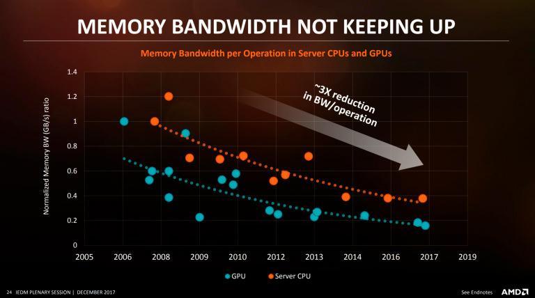 AMD: пропускная способность памяти существенно отстаёт от возможностей процессоров и видеокарт