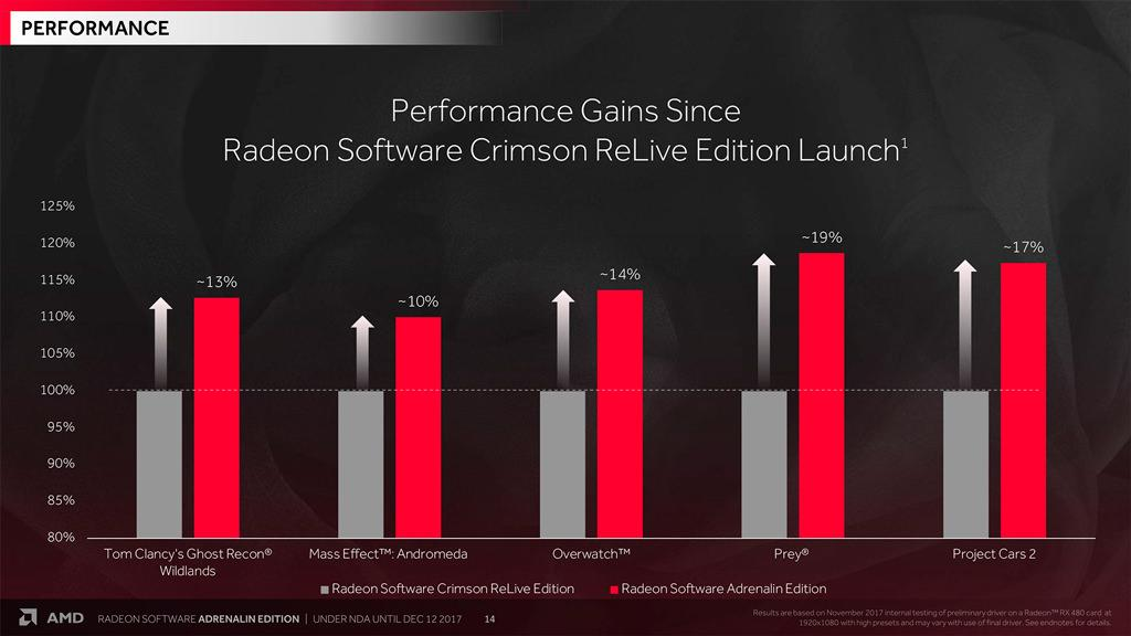 AMD Radeon Adrenalin Edition 17.12.1 3