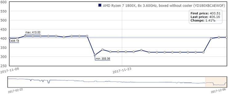 AMD Ryzen price back 2