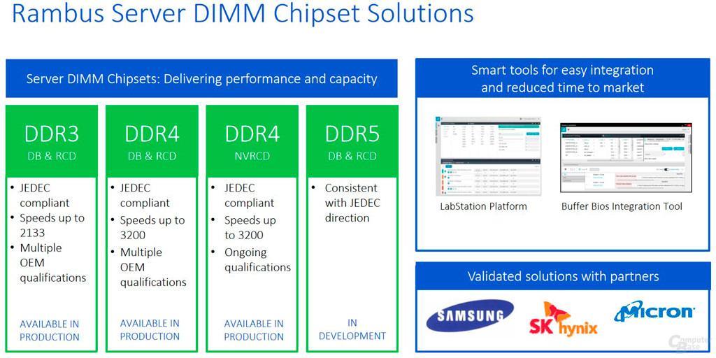 DDR5 и HBM3: чего ждать, когда ждать?