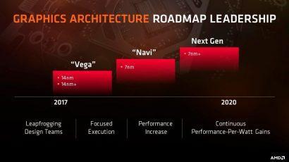 В графических драйверах для Linux замечено упоминание видеокарт AMD Navi