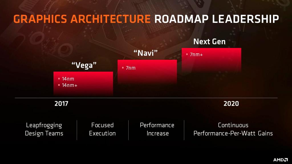 AMD Navi spotted Linux drivers