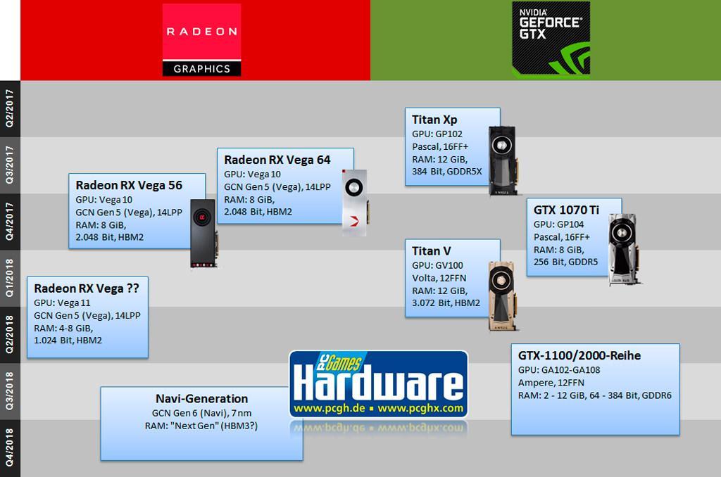 Что там у AMD и NVIDIA на 2018 год?