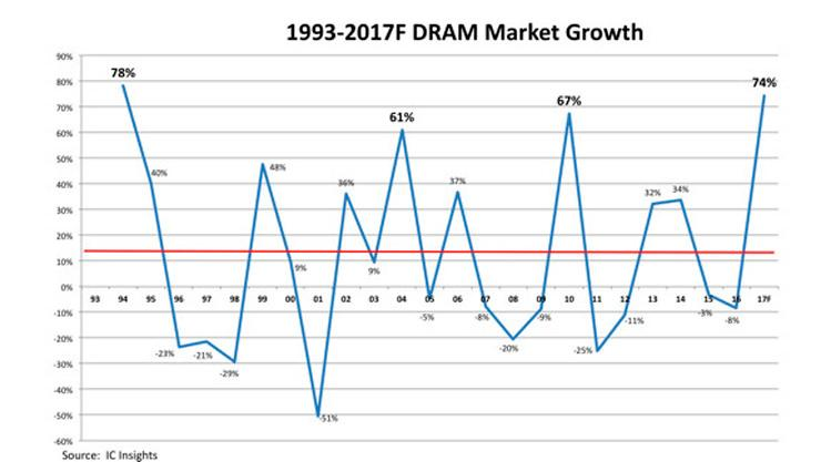 IC Insights DRAM market 2017 record 1