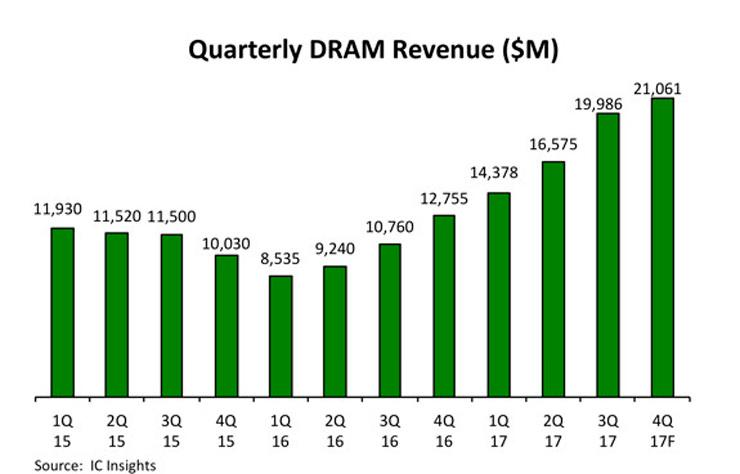 IC Insights DRAM market 2017 record 2