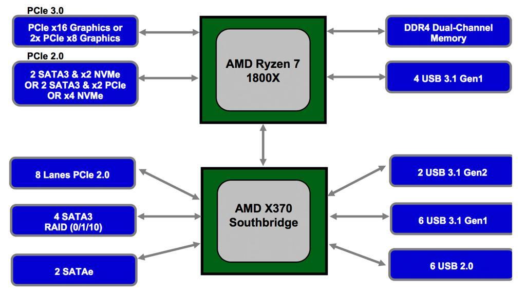 AMD Chipsets 400 2