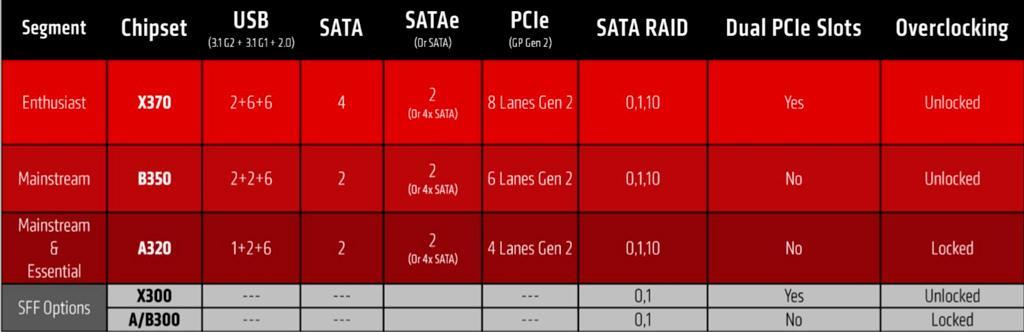 AMD Chipsets 400 3