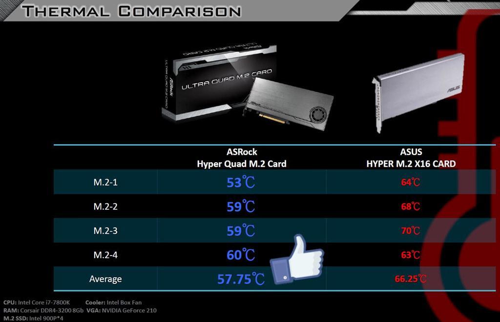 ASRock Ultra Quad M.2 5