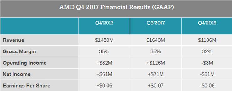 amd q4 2017 finance 1