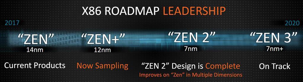 Изучаем новую дорожную карту AMD касательно процессоров