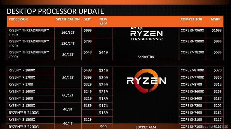 AMD Ryzen Threadripper price cut