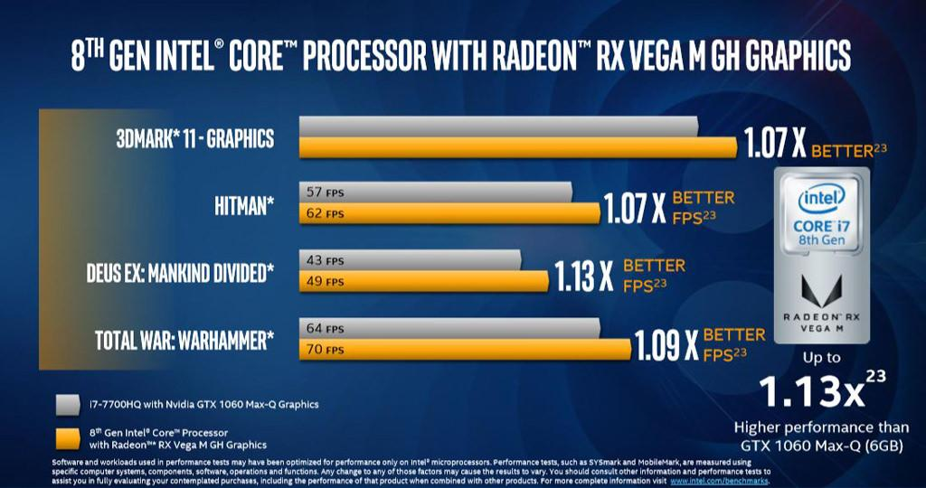 Intel core 8gen radeon rx vega 10