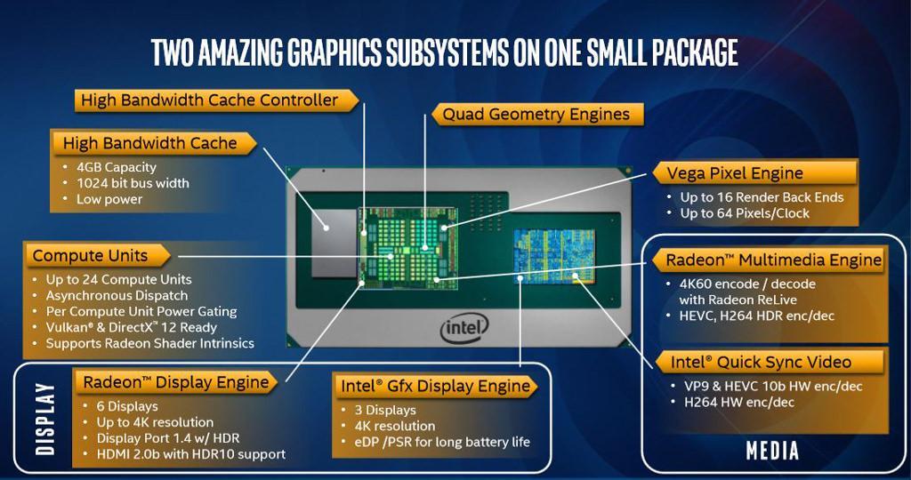 Intel core 8gen radeon rx vega 5