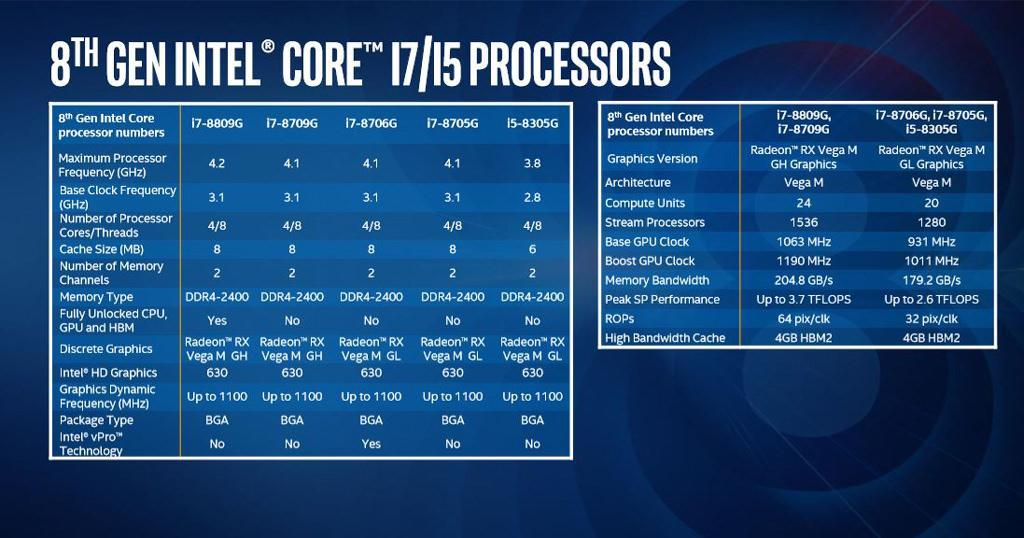 Intel core 8gen radeon rx vega 6