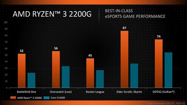 AMD Ryzen 3 2200G Ryzen 5 2400G 2