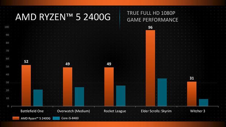 AMD Ryzen 3 2200G Ryzen 5 2400G 3