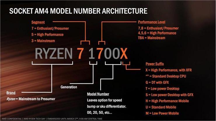 AMD Ryzen 3 2200GE Ryzen 5 2400GE 2