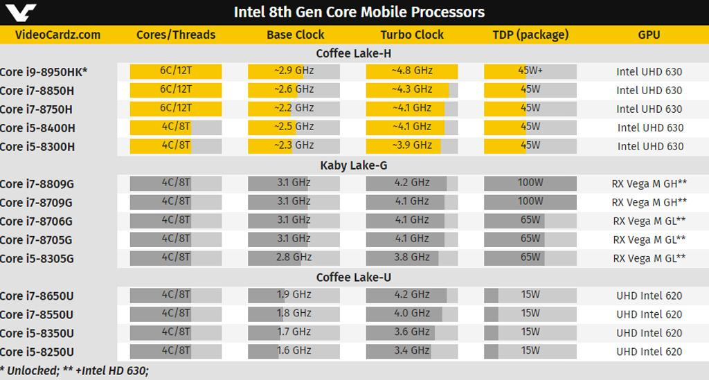 Intel Coffee Lake H 1