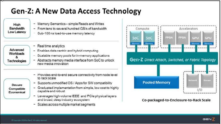 Gen-Z – возможный преемник интерфейса передачи данных PCI-Express