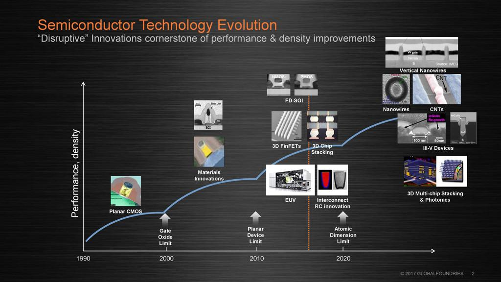 The Future of Silicon for GlobalFounders 2