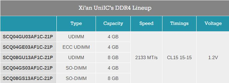 China DDR4 chip 2