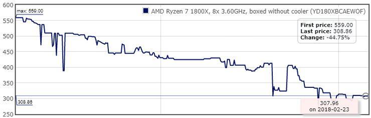 AMD Ryzen best sale 1