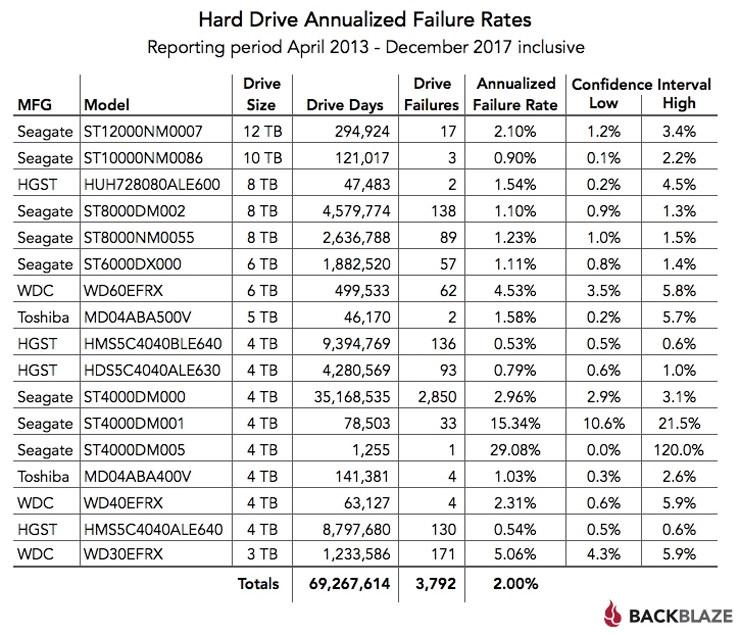 Backblaze Hard Drive Stats 2017 2