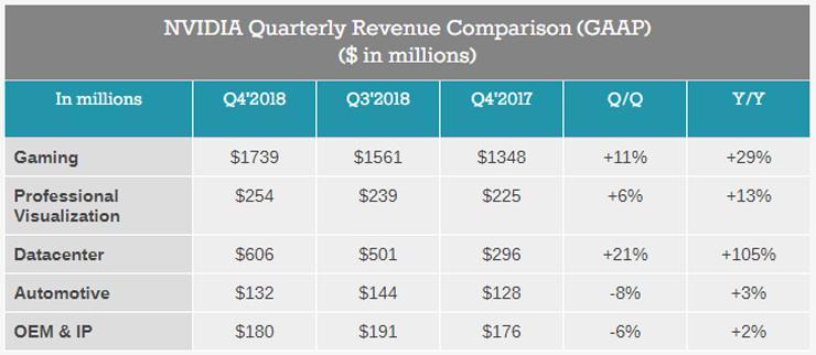 NVIDIA Finance Q3 2018 1