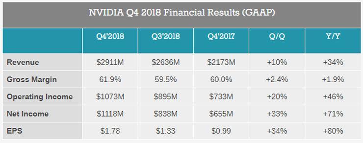 NVIDIA Finance Q3 2018 2