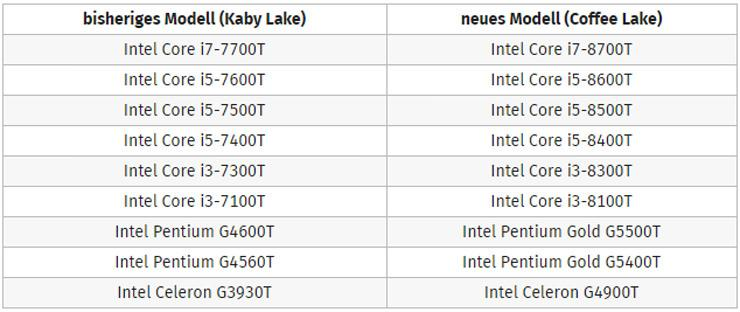 Intel Coffee Lake 300 chipset 2
