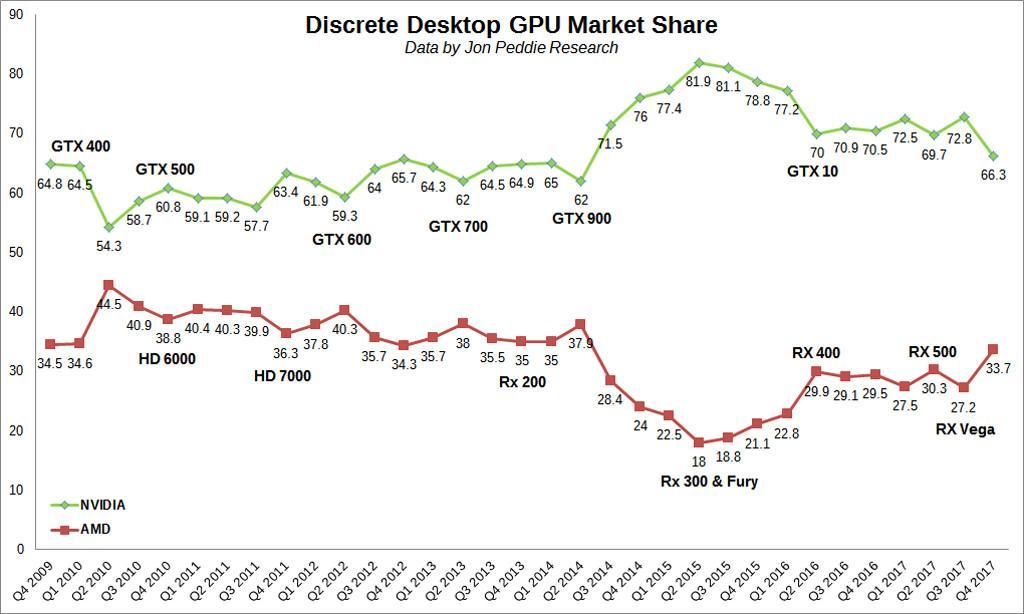 AMD vs NVIDIA GPU market 2018 2