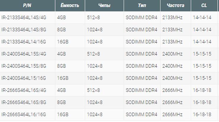 GoodRAM IRDM DDR4 SO DIMM 3
