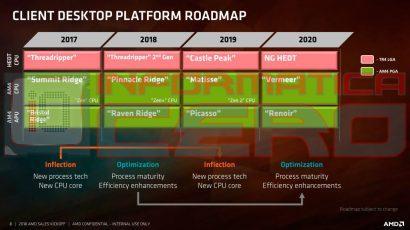 Изучаем свежую «процессорную» дорожную карту AMD